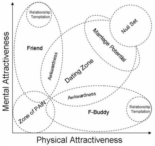 Friend Zone Chart
