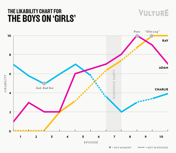 The Boys on HBO Girls Likability Chart